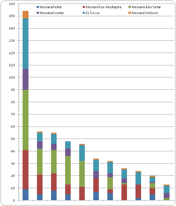 Number of BASE jumps by tour Participants